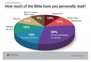 How Much of the Bible have you Personally Read?