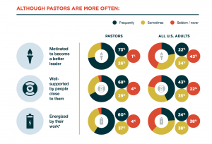 From Barna, The State of Pastors 2017