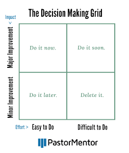 The Decision Making Grid